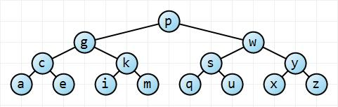 A complete balanced binary search tree