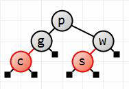 Inserting c as red node
